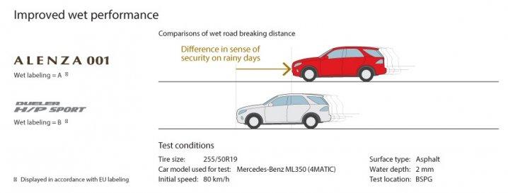 ใหม่ BRIDGESTONE ALENZA 001 ยางสำหรับ SUV ระดับพรีเมี่ยม