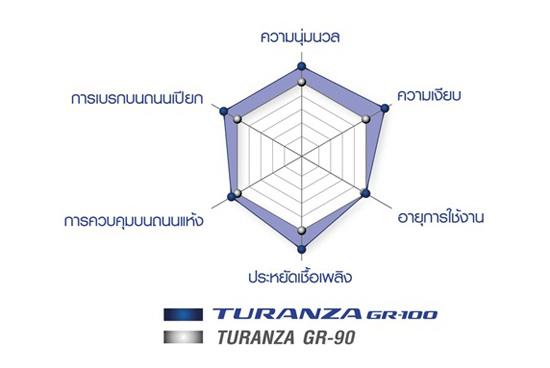 BRIDGESTONE TURANZA GR 100 12 บริดจสโตนแนะนำยางใหม่ BRIDGESTONE TURANZA GR 100