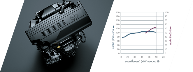 Toyota New Yaris 2014 engine Toyota New Yaris 2014 ราคา โปรโมชั่น ตารางผ่อน ผ่อนเริ่มต้น 5,700 บาท