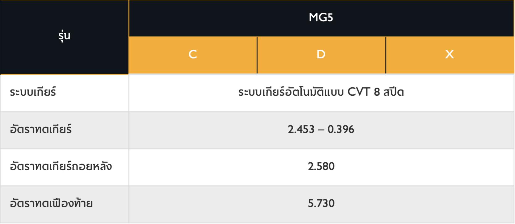 ALL NEW MG5 2021   2022 ราคา สเปค และ ตารางผ่อน