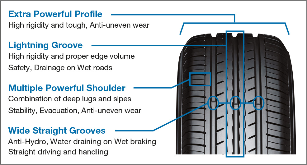 การเลือกยางรถยนต์สำหรับ ECO CAR ตามสไตล์คุณ