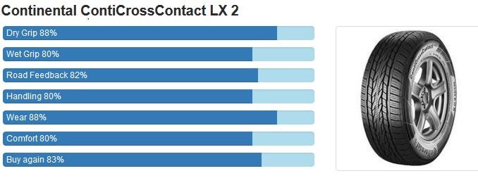 Continental CrossContact™ LX 2 ยางพรีเมี่ยมแบบลุยๆ