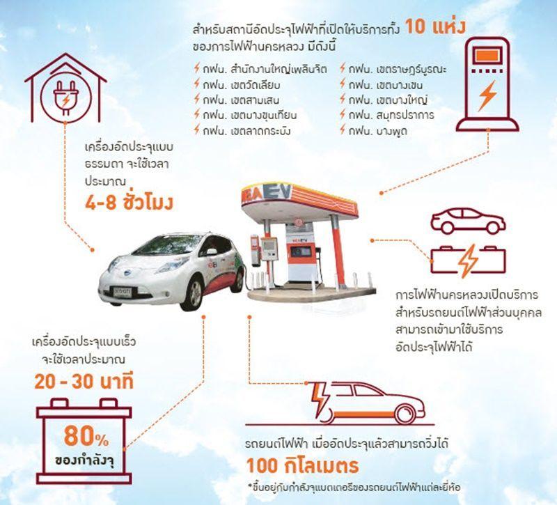 ส่องความพร้อม การเปลี่ยนผ่านสู้รถยนต์พลังงานไฟฟ้าของไทย