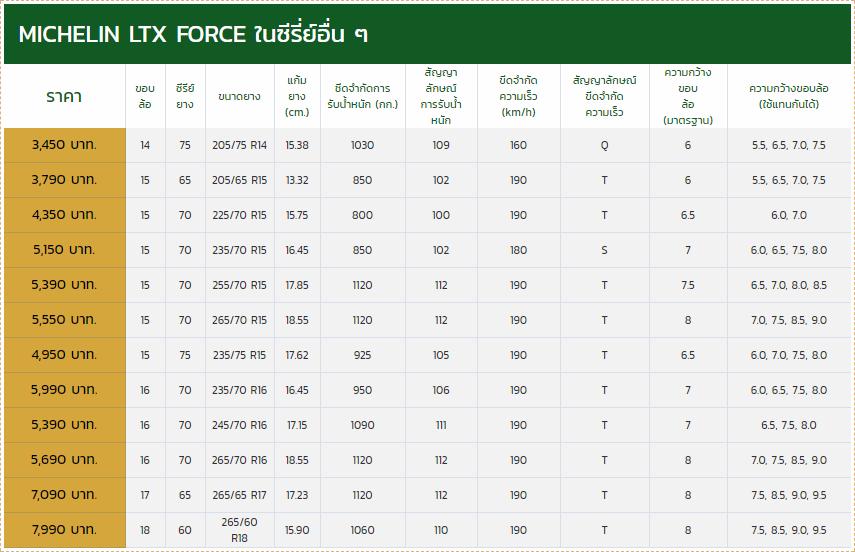 MICHELIN LTX FORCE vs YOKOHAMA GEOLANDAR AT G015 วัดกันหมัดต่อหมัดสำหรับสาย All terrain