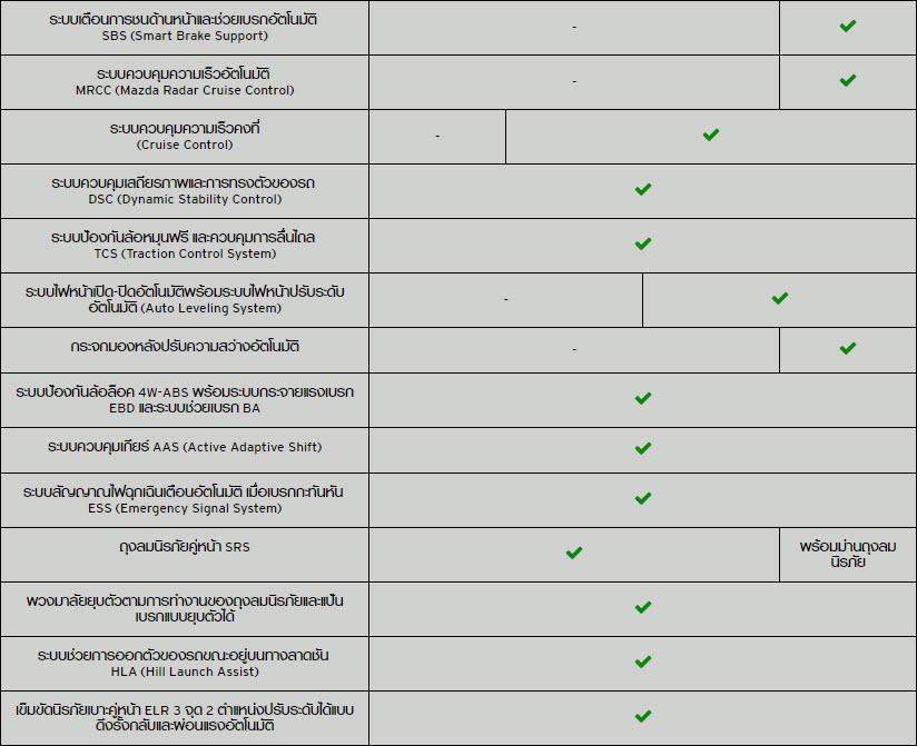 MAZDA 3 2018 COLLECTION – มาสด้า 3 ราคา โปรโมชั่น ผ่อนถูกสุด