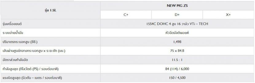 NEW MG ZS 2020   เอ็มจี แซดเอส ใหม่ 2020 ราคา ตารางผ่อน โปรโมชั่น
