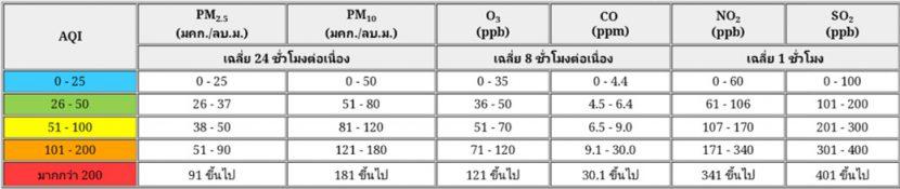 ฝุ่น PM 2.5 คืออะไร ? เรียนรู้ ปรับตัว และปรับปรุง