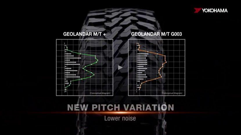 YOKOHAMA GEOLANDAR MT G003 ลุยโหด และเงียบกว่า
