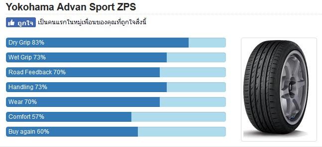 YOKOHAMA ADVAN Sport ZPS แรงๆแบบ Runflat