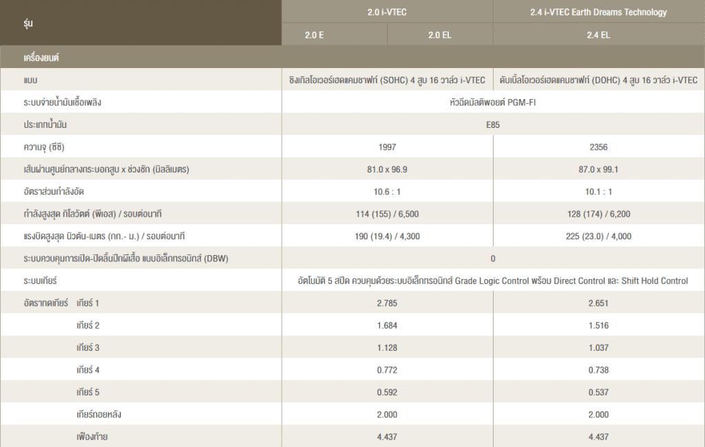 accord spec 1 1024x650 HONDA ACCORD 2017   2018 แอคคอร์ด ราคาโปรโมชั่นและการผ่อนสุดคุ้ม