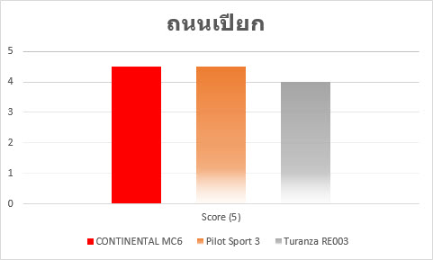 conti mc6 result2 Review ฉบับเต็ม CONTINENTAL MaxContact MC6 สปอร์ต นุ่ม คุ้ม