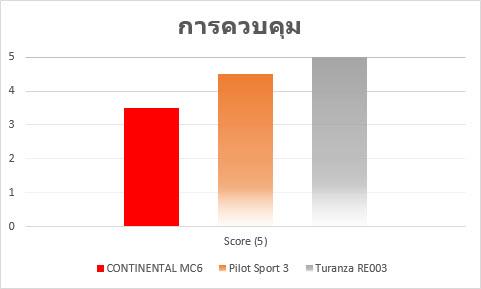 conti mc6 result3 Review ฉบับเต็ม CONTINENTAL MaxContact MC6 สปอร์ต นุ่ม คุ้ม