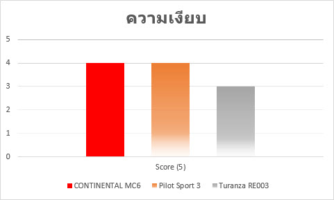 conti mc6 result6 Review ฉบับเต็ม CONTINENTAL MaxContact MC6 สปอร์ต นุ่ม คุ้ม