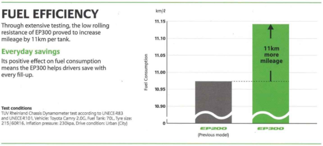 BRIDGESTONE Ecopia EP300 ยางรถยนต์สไตล์ ECO ประหยัดน้ำมันสุด
