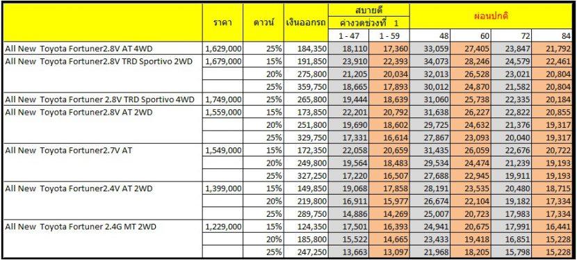 TOYOTA FORTUNER 2017   2018 โปรโมชั่นตารางผ่อนสบาย 13,097 บาท