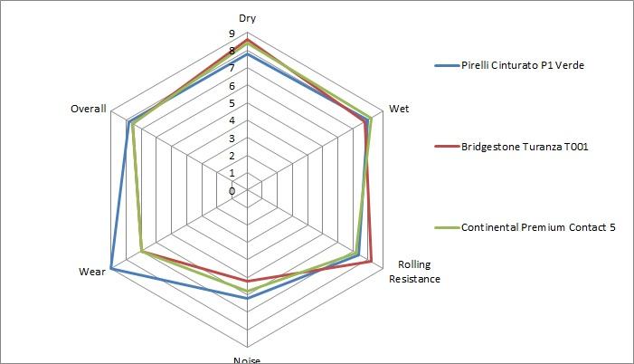 graph 3 c จัดอันดับ 13 ยาง 195/65 R15