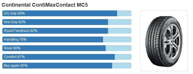Continental ContiMaxContact MC5 เติมเต็มทุกอารมณ์