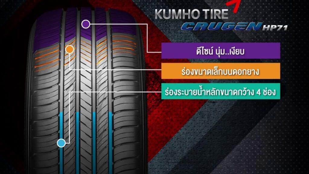 KUMHO TIRE CRUGEN HP71 ผงาดคว้าการออกแบบยอดเยี่ยม