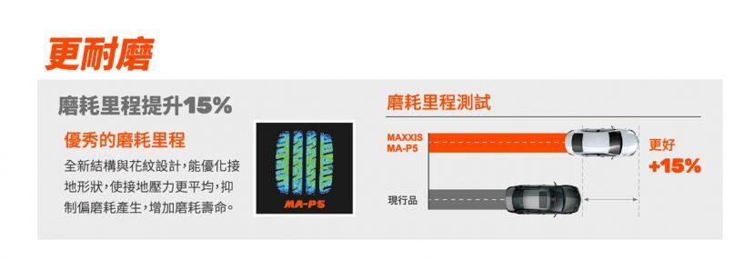 MAXXIS MECOTRA MA P5 ยางรถนั้งสายประหยัดคุ้มค่า