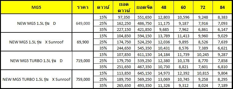 New MG5 เริ่มต้น 649,000 ผ่อนเพียง 6,147 บาท