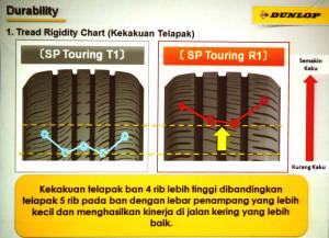 DUNLOP SP TOURING R1 เน้นความคุ้มในทุกราคา