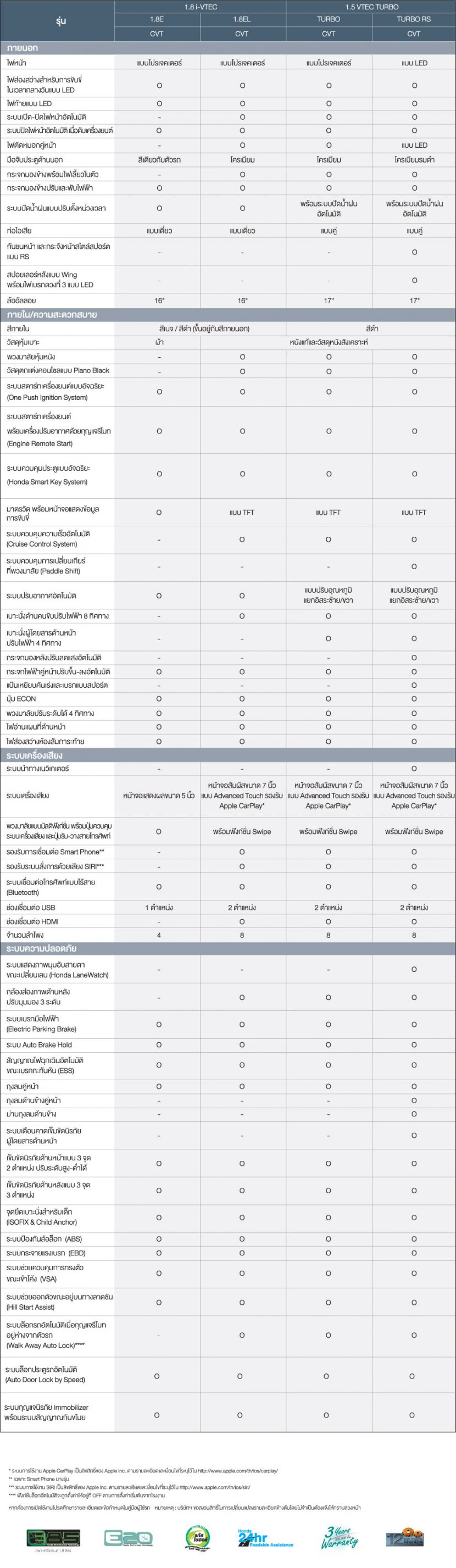 HONDA ALL NEW CIVIC 2017 โปรโมชั่น ตารางผ่อน เริ่มต้น 8,605 บาท ฮอนด้า ซีวิค 2017