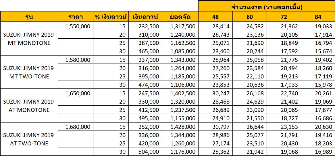 SUZUKI JIMNY 2019 ราคา ตารางผ่อน ผ่อนเริ่มต้น 15,000 บาท   ซูซูกิ จิมนี่