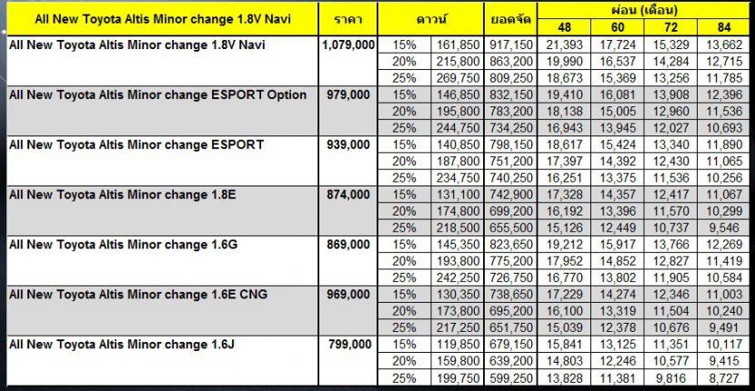 ALL NEW TOYOTA ALTIS 2017   โตโยต้า อัลติส 2017 ผ่อนเริ่มต้น 8,727 บาท