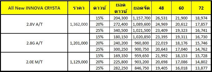[ตารางผ่อน] All New INNOVA CRYSTA ผ่อนเริ่มต้น 13,877 บาท