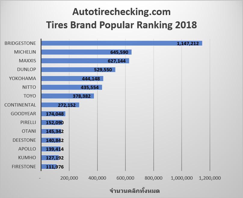 ยางรถยนต์ยี่ห้อไหนดีสุด ส่อง 10 แบรนด์ยาง ยอดนิยมในประเทศไทยประจำปี 2018