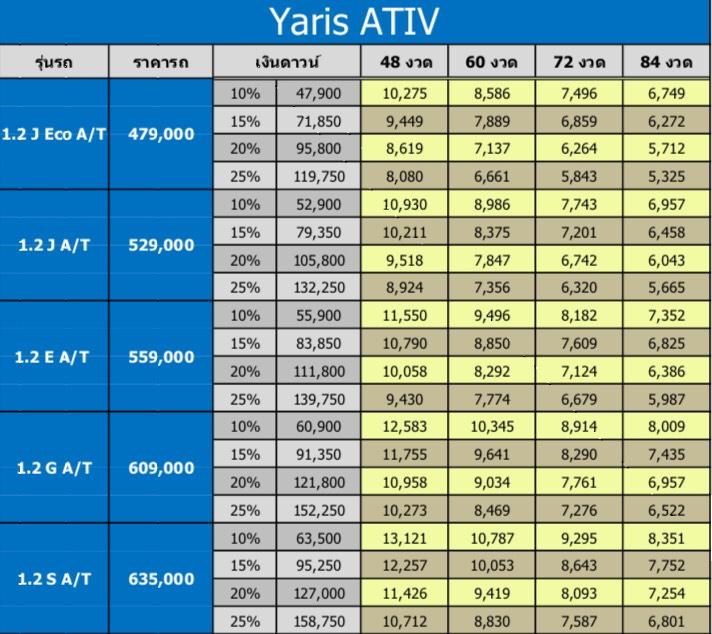 TOYOTA YARIS ATIV 2017   2018 ราคาและโปรโมชั่นผ่อนเริ่มต้น 4,000 บาท